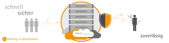 WHAT MEDIA SECURED HOSTING CLOUD